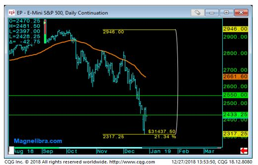 E-mini S&P 500 Daily Chart-1