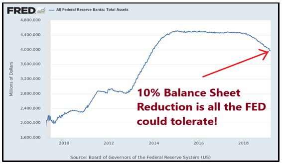 FED Balance Sheet Reduction