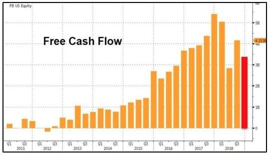 Facebook Free Cashflow