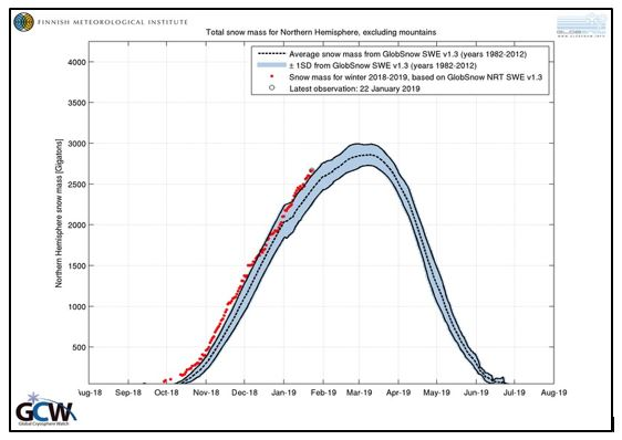 Finnish Meteorological Society Snow Mass