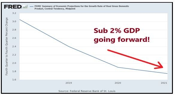 Forward GDP Growth Chart