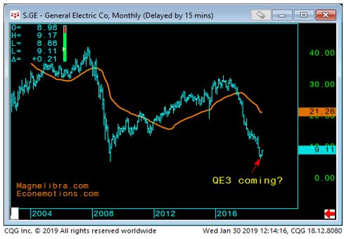 General Electric Monthly chart-2