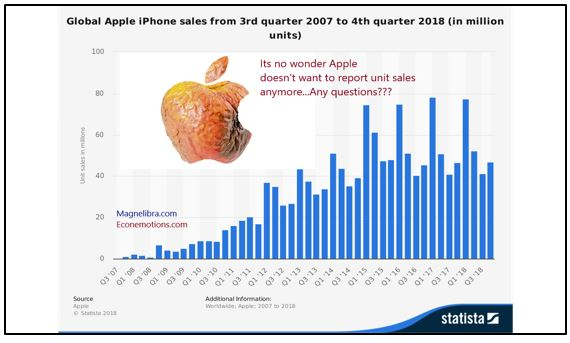 Global IPhone sales