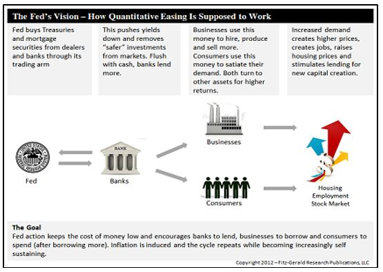 How The Fed Sells QE to the General Public