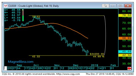 Light Crude Daily Chart-1