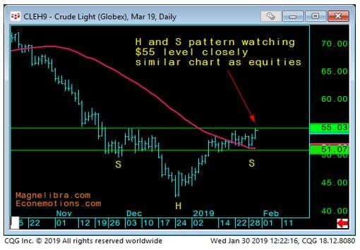 Lt Crude Daily chart