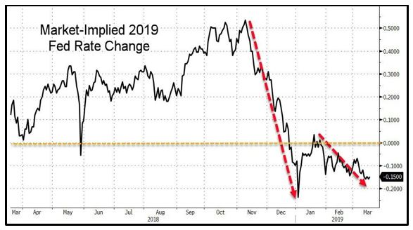 Market Implied 2019 Fed Rate Change
