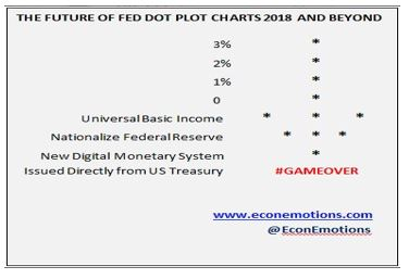 Proprietary Fed Dot Plot