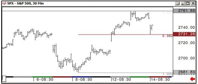 S&P 500 30 min chart