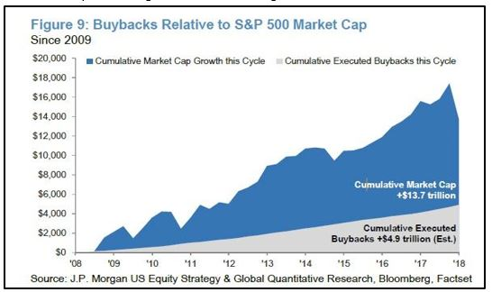 Stock buybacks relative to S&P 500 Market Cap
