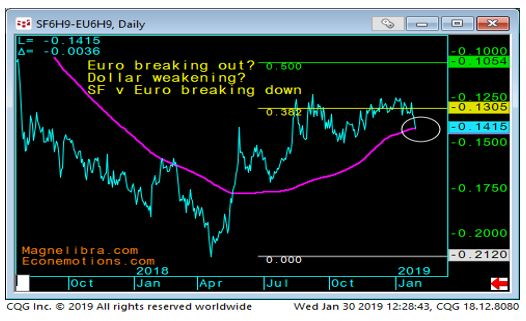 Swiss vs Euro chart