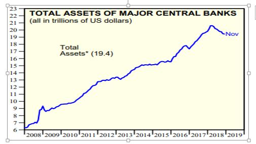 Total Assets of Major Central Banks-2