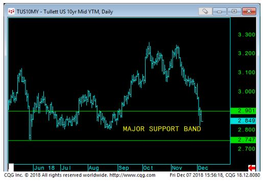 US 10 Yr Mid Yield to Maturity chart