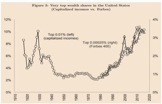 Very Top Wealth