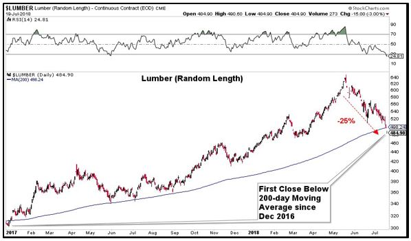 Random Length Lumber Chart