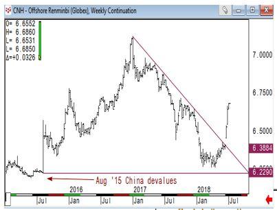 Reminbi Chart