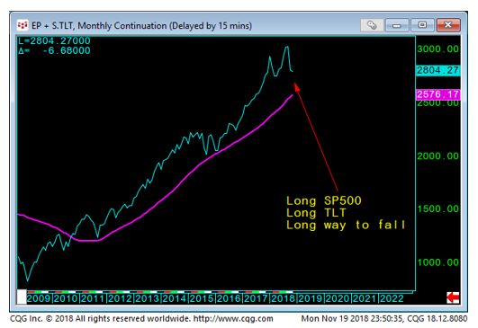 SP and Long Term Bond Chart