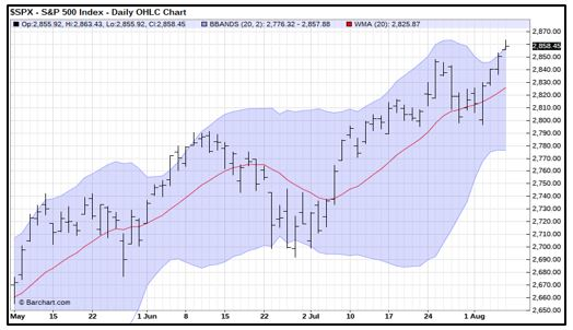SPX Daily OHLC Chart