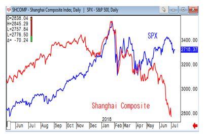 Shanghai Composite vs SPX