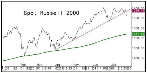 Spot Russell 2000