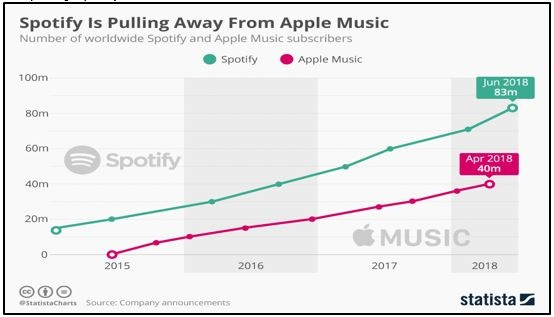 Spotify is Pulling Away From Apple Music