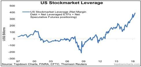 Stockmarket leverage-1