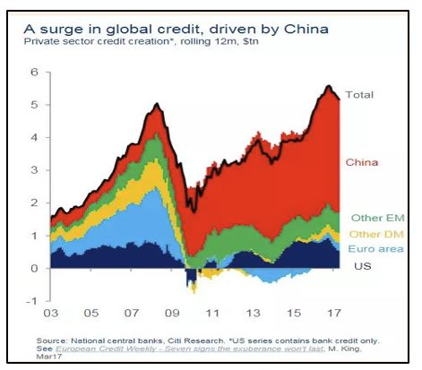 Surge in global credit, driven by China