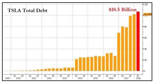 Tesla Total Debt