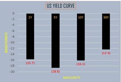 U.S. Yield Curve