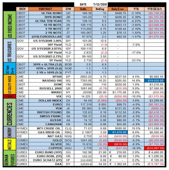 US Futures Markets-2