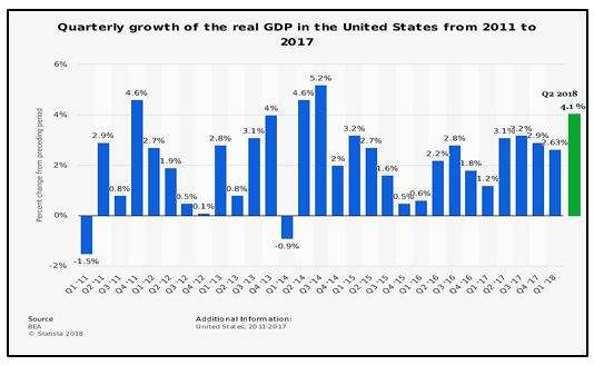 US GDP Growth