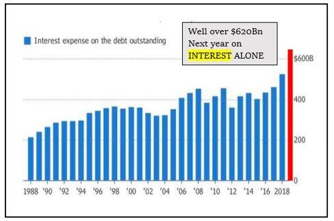 US Gov't Interest Costs