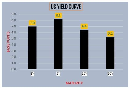 US Yield Curve-1