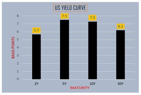 US Yield Curve