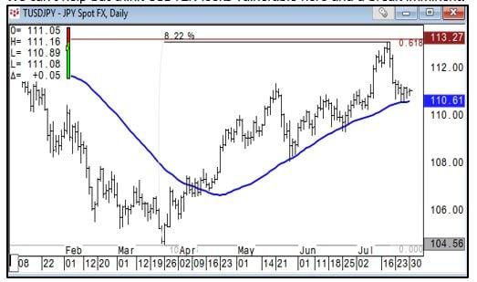 USDJPY Yen Chart