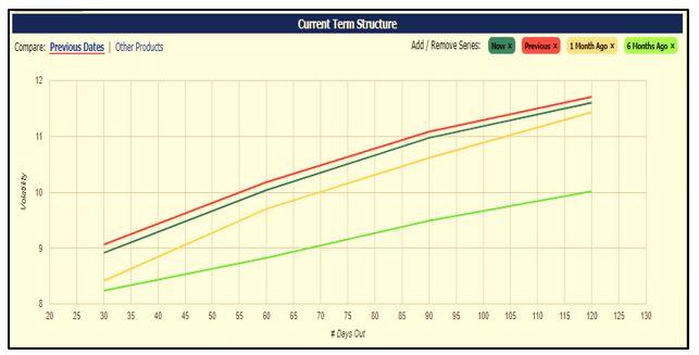 VIX term structure chart