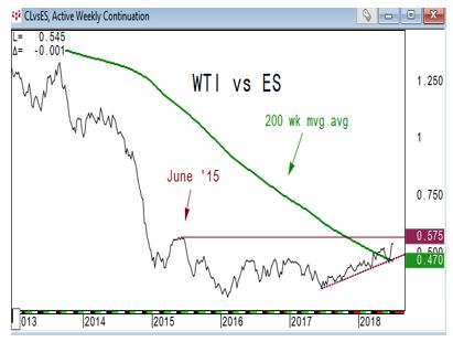 WTI vs ES Chart