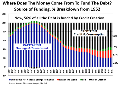 fund the debt