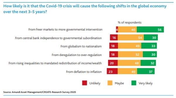 shifts in global economy