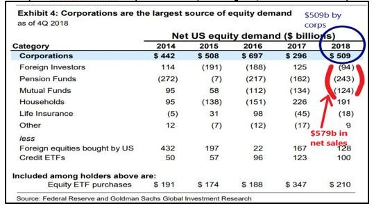 Largest Buyers of US Equities……Corporations