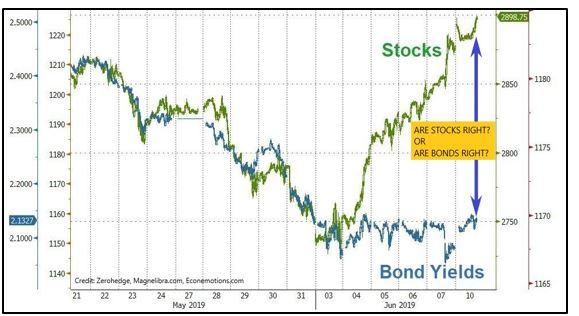 Who Is Right Equities Or Bonds?